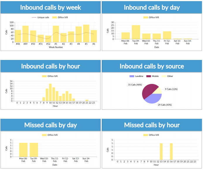 The statistics page containing all of your call data