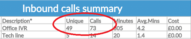 the ability to trackunique inbound callers